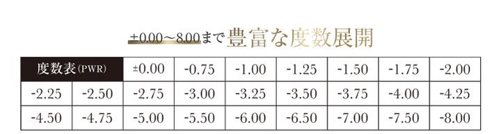シークレットキャンディマジックワンデーは度数は±0.00度なし~-8.00まで対応